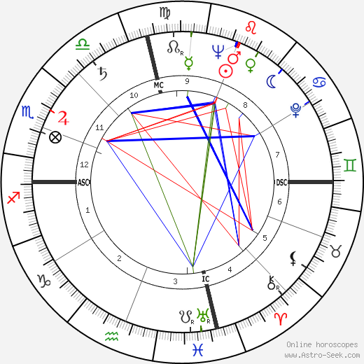 Rhonda Fleming astro natal birth chart, Rhonda Fleming horoscope, astrology