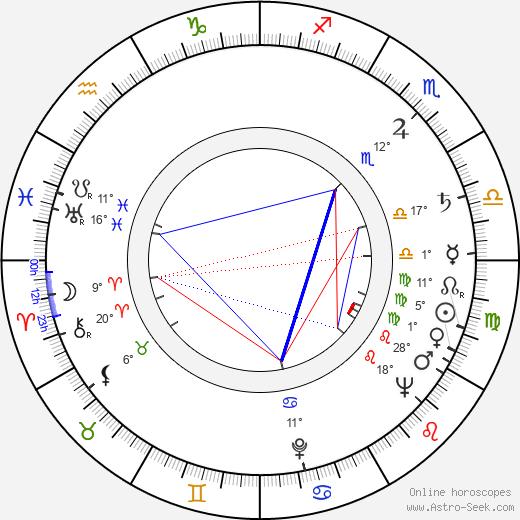Richard Attenborough birth chart, biography, wikipedia 2018, 2019