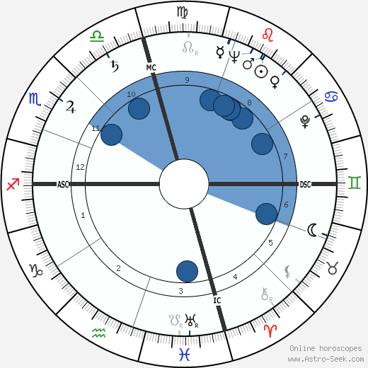 Richard Kleindienst wikipedia, horoscope, astrology, instagram