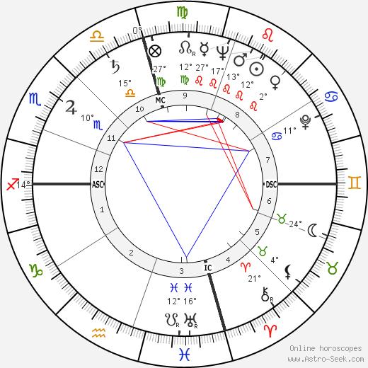 Richard Kleindienst birth chart, biography, wikipedia 2020, 2021