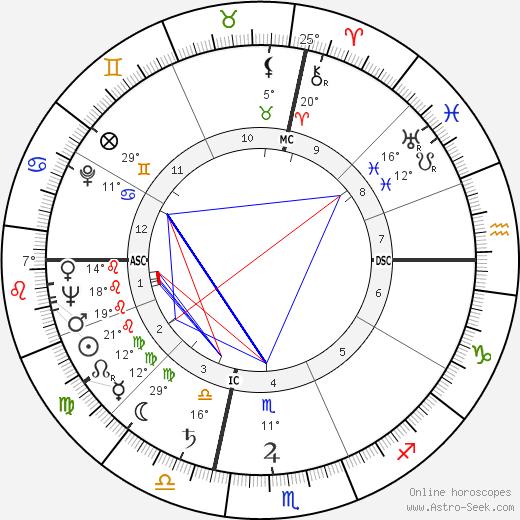 Rose Marie tema natale, biography, Biografia da Wikipedia 2020, 2021