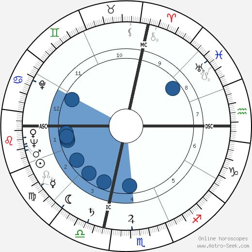 Rose Marie Guy wikipedia, horoscope, astrology, instagram