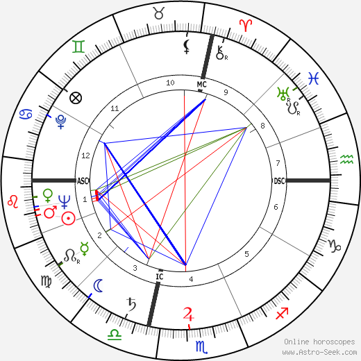 Rose Marie Guy tema natale, oroscopo, Rose Marie Guy oroscopi gratuiti, astrologia