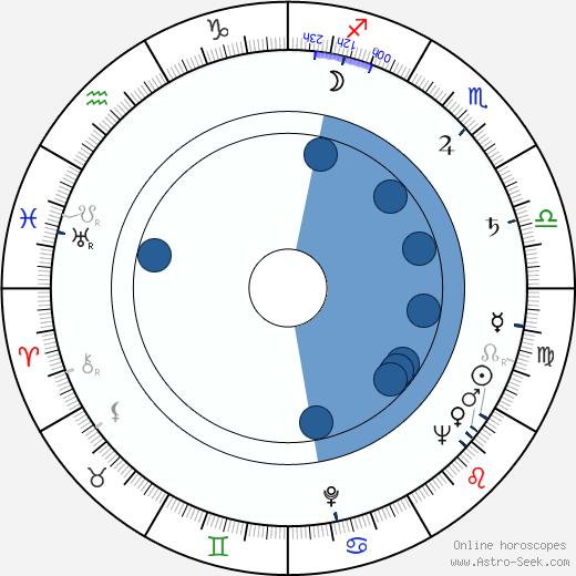 Sheldon Keller wikipedia, horoscope, astrology, instagram