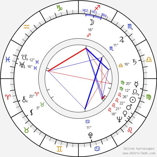 Sheldon Keller birth chart, biography, wikipedia 2020, 2021