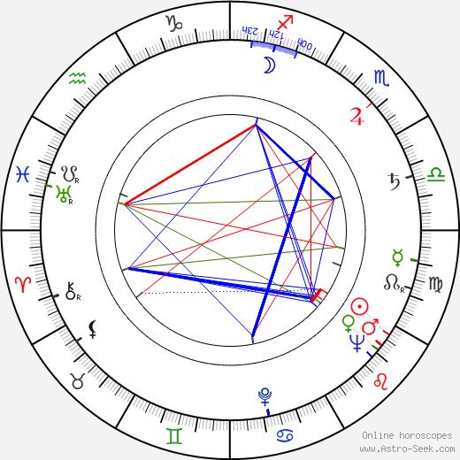 Sheldon Keller birth chart, Sheldon Keller astro natal horoscope, astrology