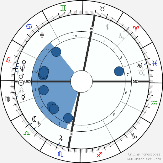 Shimon Peres horoscope, astrology, sign, zodiac, date of birth, instagram
