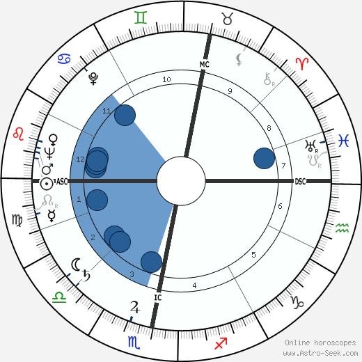 Shimon Peres wikipedia, horoscope, astrology, instagram