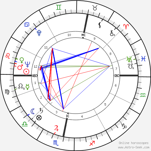 Shimon Peres astro natal birth chart, Shimon Peres horoscope, astrology