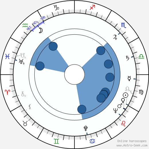 Yuli Karasik wikipedia, horoscope, astrology, instagram