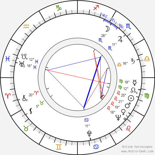 Zoltán Gera birth chart, biography, wikipedia 2019, 2020