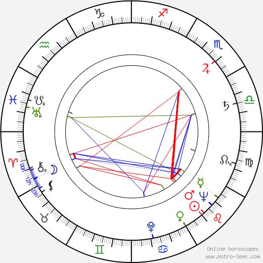 Zygmunt Malawski tema natale, oroscopo, Zygmunt Malawski oroscopi gratuiti, astrologia