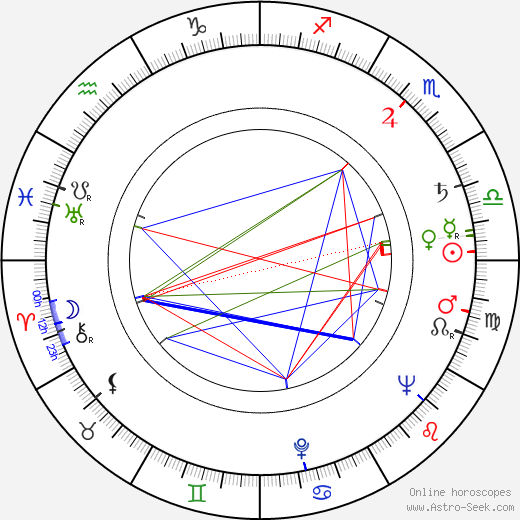 Aleksandr Alov birth chart, Aleksandr Alov astro natal horoscope, astrology