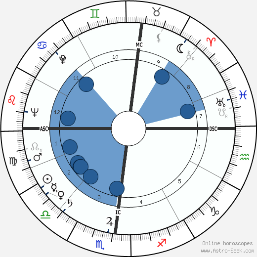 Bernard Manciet wikipedia, horoscope, astrology, instagram