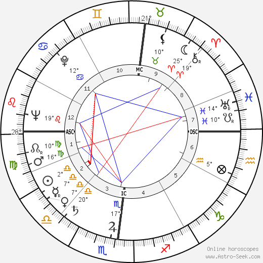 Bernard Manciet birth chart, biography, wikipedia 2018, 2019