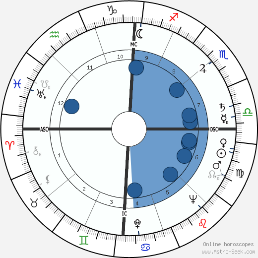 Bob Rothel horoscope, astrology, sign, zodiac, date of birth, instagram