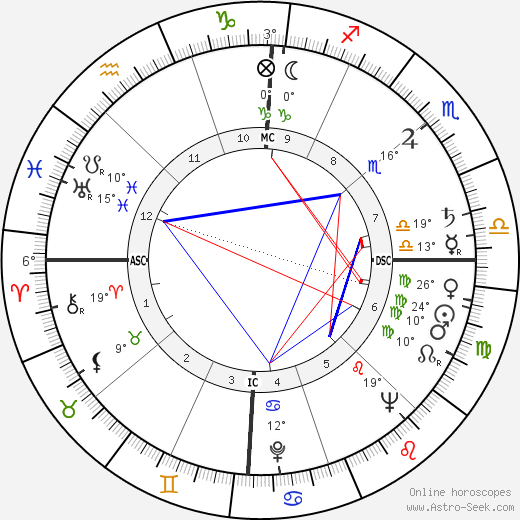 Bob Rothel birth chart, biography, wikipedia 2017, 2018