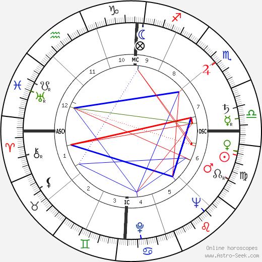 Bob Rothel tema natale, oroscopo, Bob Rothel oroscopi gratuiti, astrologia