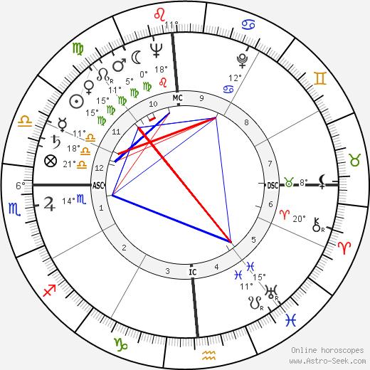 Cliff Robertson birth chart, biography, wikipedia 2019, 2020