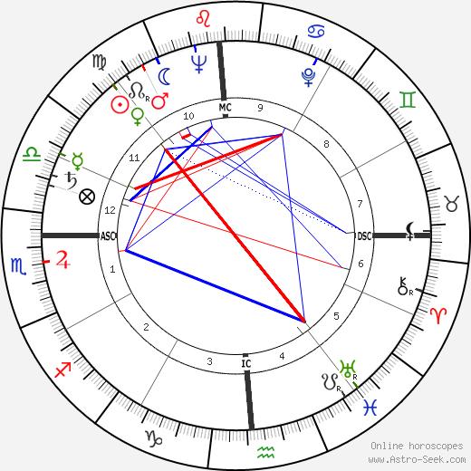 Cliff Robertson astro natal birth chart, Cliff Robertson horoscope, astrology