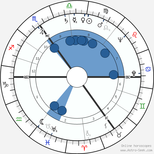 Dannie Abse wikipedia, horoscope, astrology, instagram