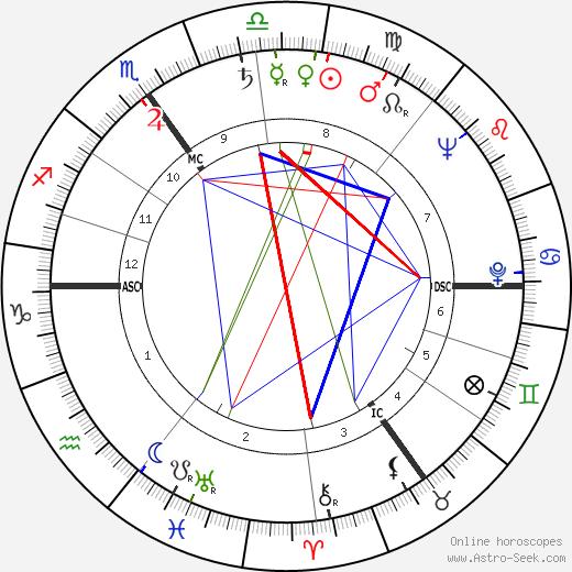 Дэнни Абс Dannie Abse день рождения гороскоп, Dannie Abse Натальная карта онлайн