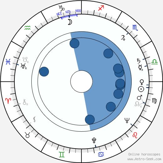 Earl Gardner wikipedia, horoscope, astrology, instagram