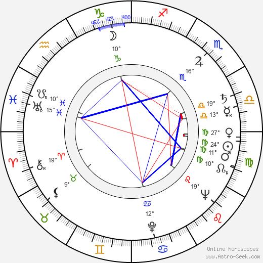 Earl Gardner birth chart, biography, wikipedia 2020, 2021