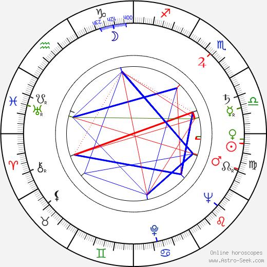 Earl Gardner birth chart, Earl Gardner astro natal horoscope, astrology