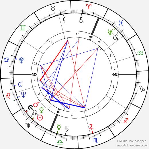 François Chaumette birth chart, François Chaumette astro natal horoscope, astrology