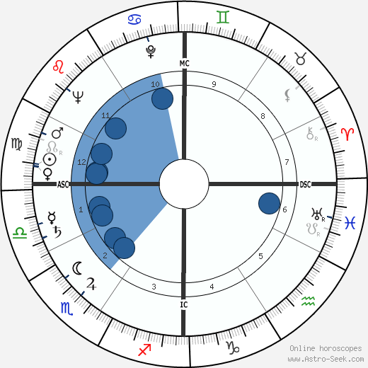 Gaetano Badalementi wikipedia, horoscope, astrology, instagram