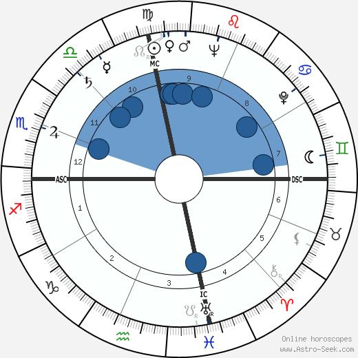 Geraldine Saunders wikipedia, horoscope, astrology, instagram