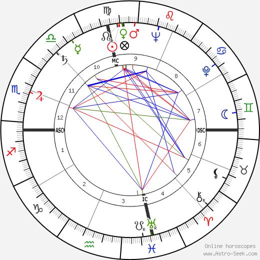 Geraldine Saunders tema natale, oroscopo, Geraldine Saunders oroscopi gratuiti, astrologia