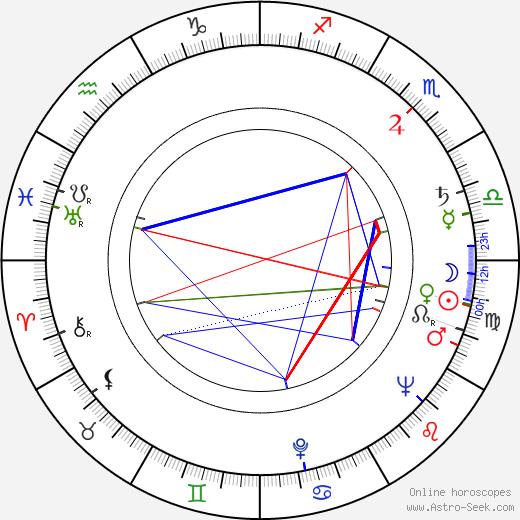 Grigori Baklanov astro natal birth chart, Grigori Baklanov horoscope, astrology