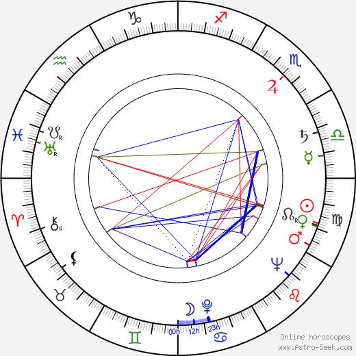 Gustavo Rojo tema natale, oroscopo, Gustavo Rojo oroscopi gratuiti, astrologia