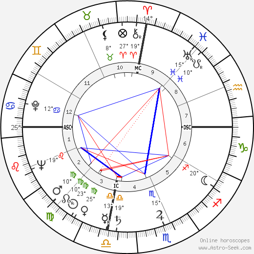 Hank Williams birth chart, biography, wikipedia 2020, 2021