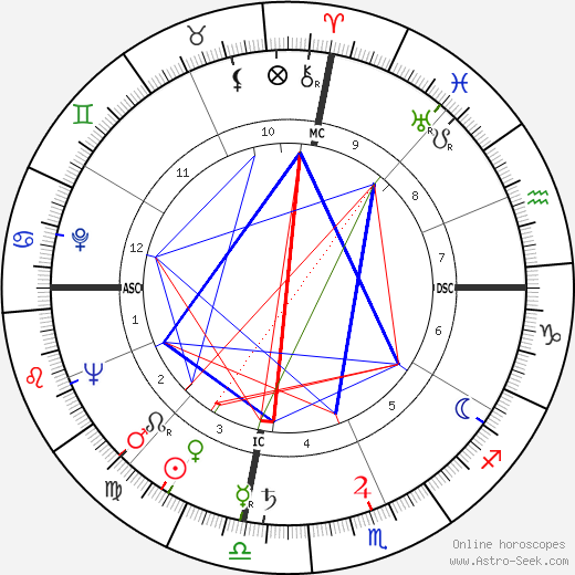 Hank Williams birth chart, Hank Williams astro natal horoscope, astrology