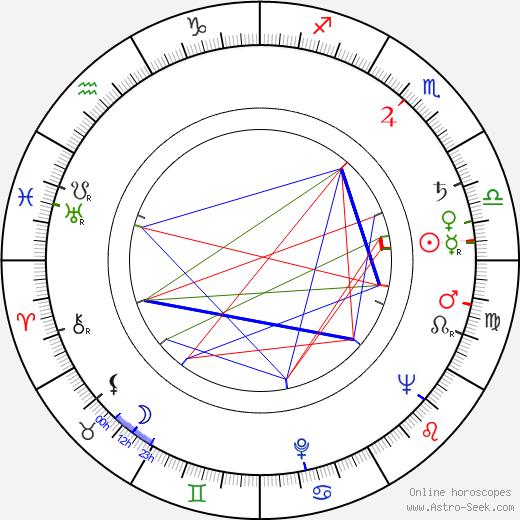 Helli Servi birth chart, Helli Servi astro natal horoscope, astrology