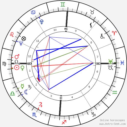 Hubert Deschamps astro natal birth chart, Hubert Deschamps horoscope, astrology