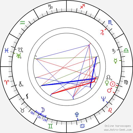 Jean Spangler birth chart, Jean Spangler astro natal horoscope, astrology