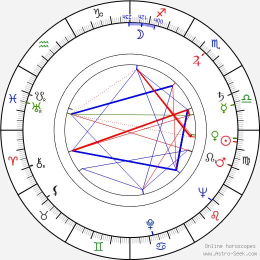 Jerzy Tkaczyk birth chart, Jerzy Tkaczyk astro natal horoscope, astrology