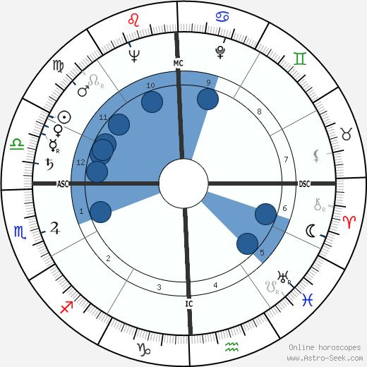 Katherine 'Kt' Boehrer wikipedia, horoscope, astrology, instagram