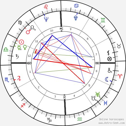 Katherine 'Kt' Boehrer день рождения гороскоп, Katherine 'Kt' Boehrer Натальная карта онлайн