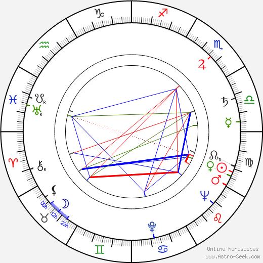 Kenneth Thomson день рождения гороскоп, Kenneth Thomson Натальная карта онлайн