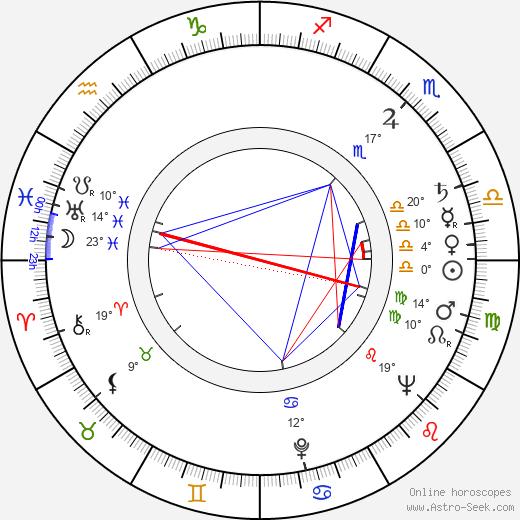 Ladislav Fuks birth chart, biography, wikipedia 2019, 2020