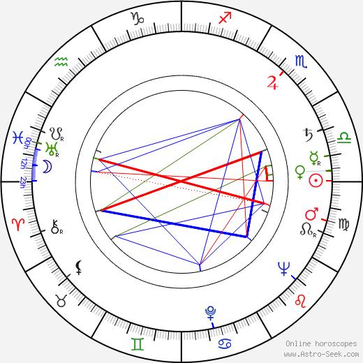 Ladislav Fuks astro natal birth chart, Ladislav Fuks horoscope, astrology