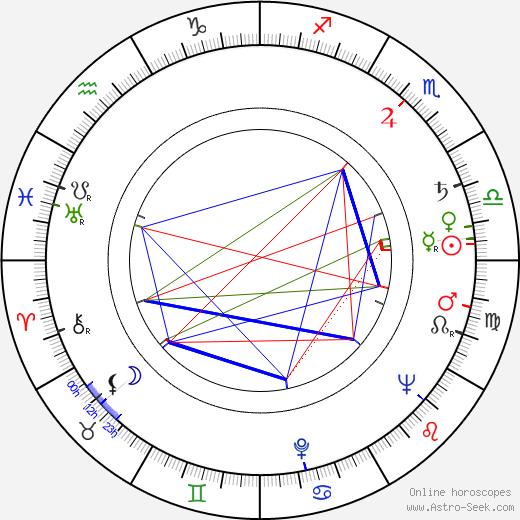 László Kabos astro natal birth chart, László Kabos horoscope, astrology