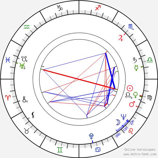 Leonardo Benvenuti birth chart, Leonardo Benvenuti astro natal horoscope, astrology