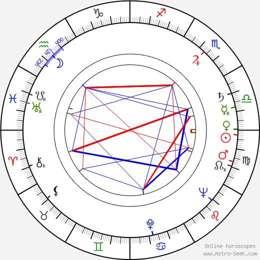 Luba Skořepová birth chart, Luba Skořepová astro natal horoscope, astrology