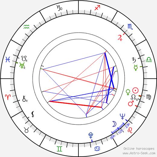 Masato Otaka birth chart, Masato Otaka astro natal horoscope, astrology